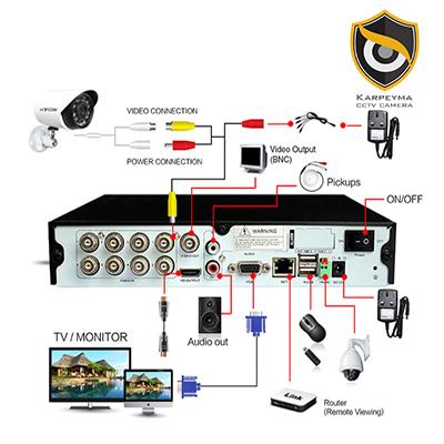 3 - پکیج دوربین مداربسته چهار کانال | انواع دوربین مداربسته