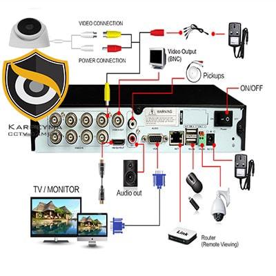 tarh tozihat8888 min - پکیج دوربین مداربسته یک کانال | دوربین مداربسته اقتصادی